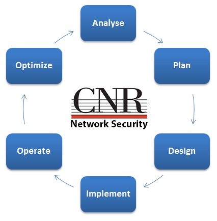 cnr-technologies-business-information-security